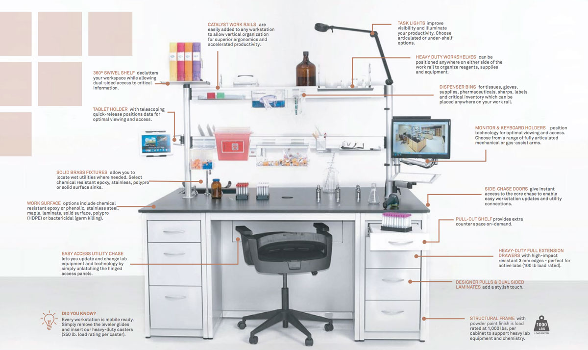 HOW TO TRANSFORM YOUR LAB INTO AN AGILE WORKSPACE